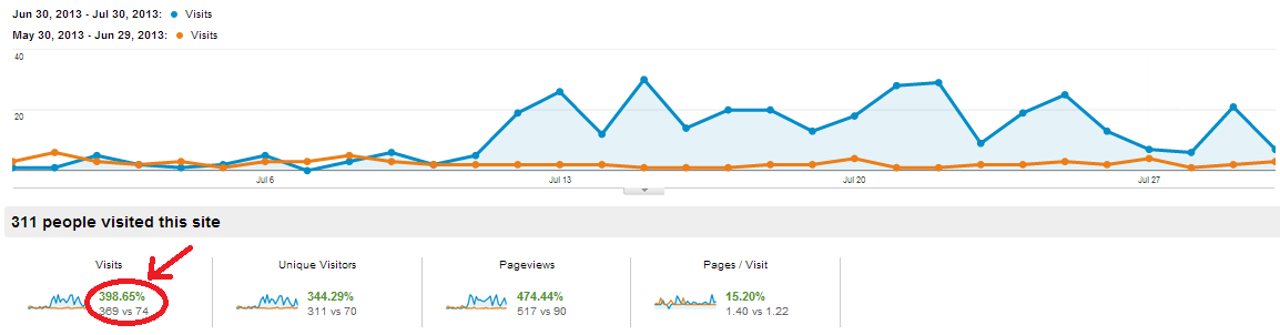 Over 300% increase in traffic from previous month.