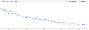 Press releases - Google trends