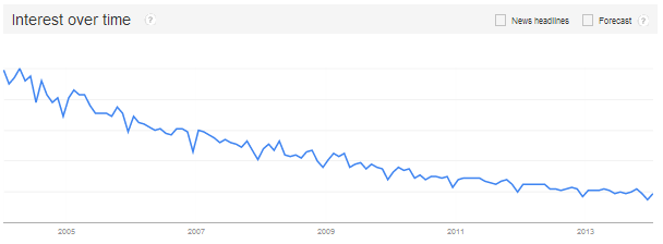 Press releases - Google trends via @sbizideasblog