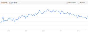 Affiliate Marketing - Google Trends via @sbizideasblog
