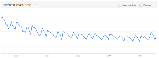 Public speaking - Google trends via @sbizideasblog