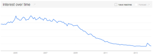 PPC - Google Trends via @sbizideasblog
