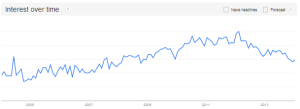 Link building - Google trends via @sbizideasblog