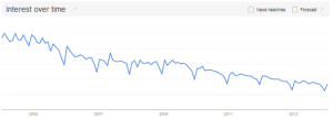 Telemarketing - Google trends via @sbizideasblog
