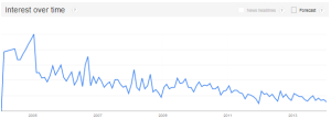 Postcard marketing - Google trends via @sbizideasblog