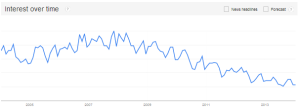 Viral Marketing - Google Trends via @sbizideasblog