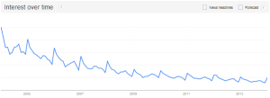 Trade shows - Google trends via @sbizideasblog