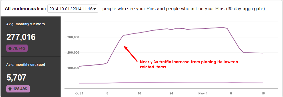 Pinterest Halloween Traffic Increase - Analytics