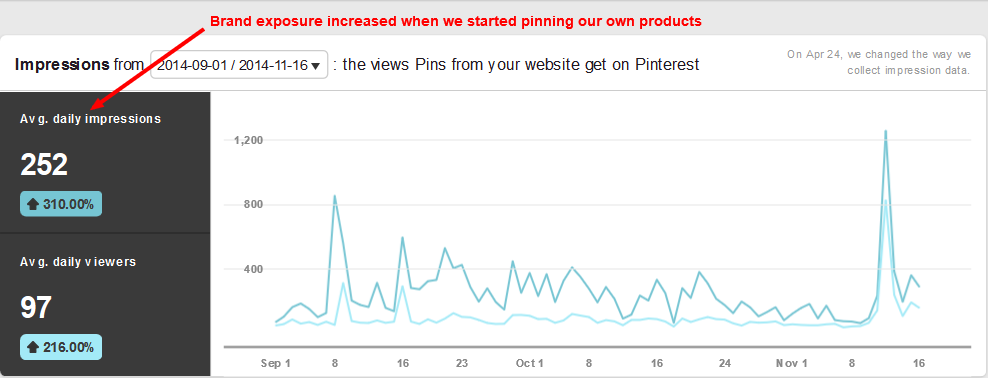 Pinterest Analytics - MBSF